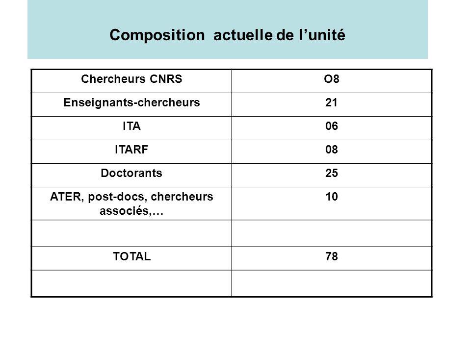 Composition actuelle de lunité Chercheurs CNRSO8 Enseignants-chercheurs21 ITA06 ITARF08 Doctorants25 ATER, post-docs, chercheurs associés,… 10 TOTAL78