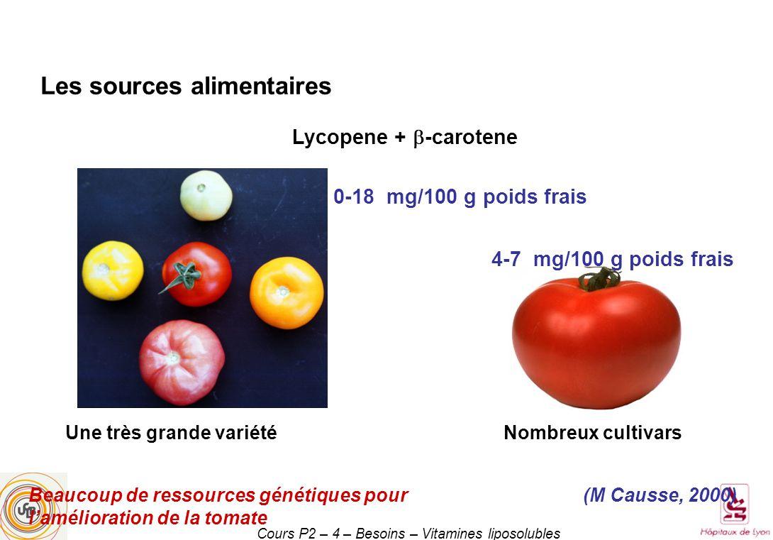 Cours P2 – 4 – Besoins – Vitamines liposolubles Lycopene + -carotene 0-18 mg/100 g poids frais 4-7 mg/100 g poids frais Les sources alimentaires Une très grande variétéNombreux cultivars (M Causse, 2000)Beaucoup de ressources génétiques pour lamélioration de la tomate