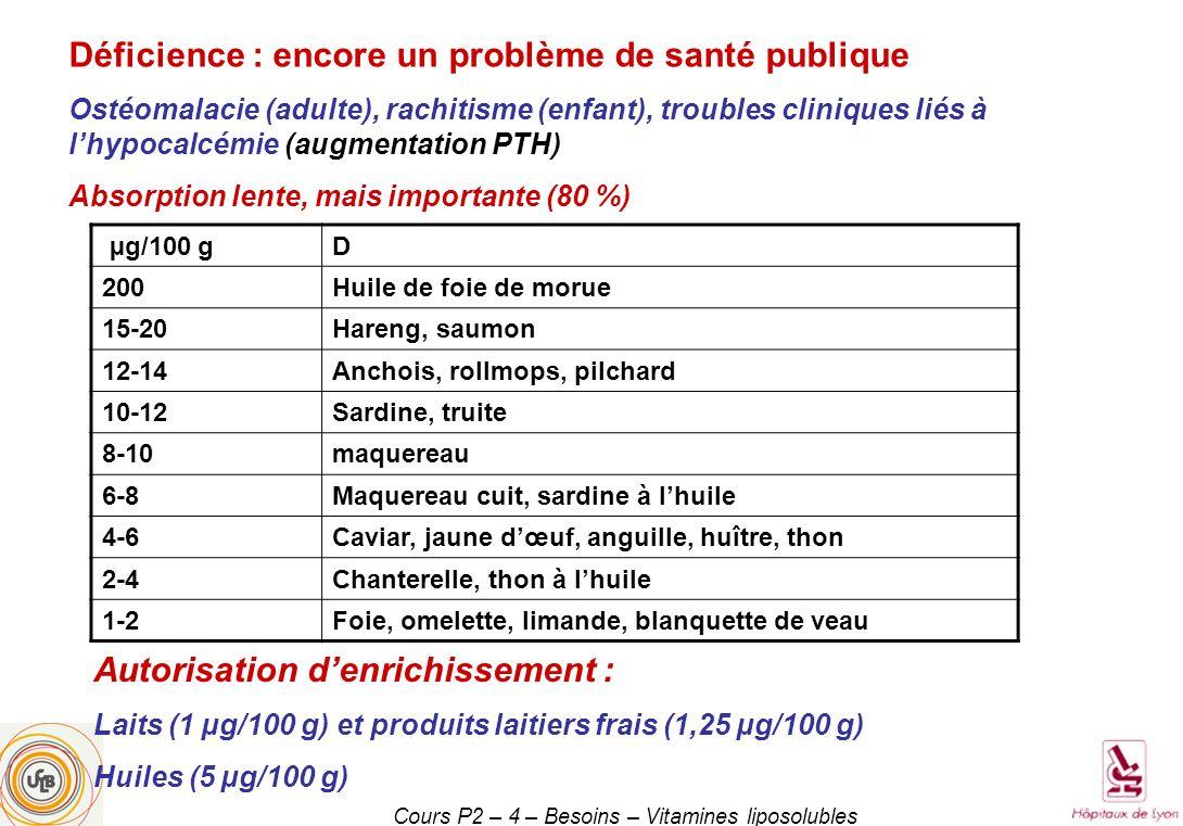 Cours P2 – 4 – Besoins – Vitamines liposolubles µg/100 gD 200Huile de foie de morue 15-20Hareng, saumon 12-14Anchois, rollmops, pilchard 10-12Sardine, truite 8-10maquereau 6-8Maquereau cuit, sardine à lhuile 4-6Caviar, jaune dœuf, anguille, huître, thon 2-4Chanterelle, thon à lhuile 1-2Foie, omelette, limande, blanquette de veau Autorisation denrichissement : Laits (1 µg/100 g) et produits laitiers frais (1,25 µg/100 g) Huiles (5 µg/100 g) Déficience : encore un problème de santé publique Ostéomalacie (adulte), rachitisme (enfant), troubles cliniques liés à lhypocalcémie (augmentation PTH) Absorption lente, mais importante (80 %)