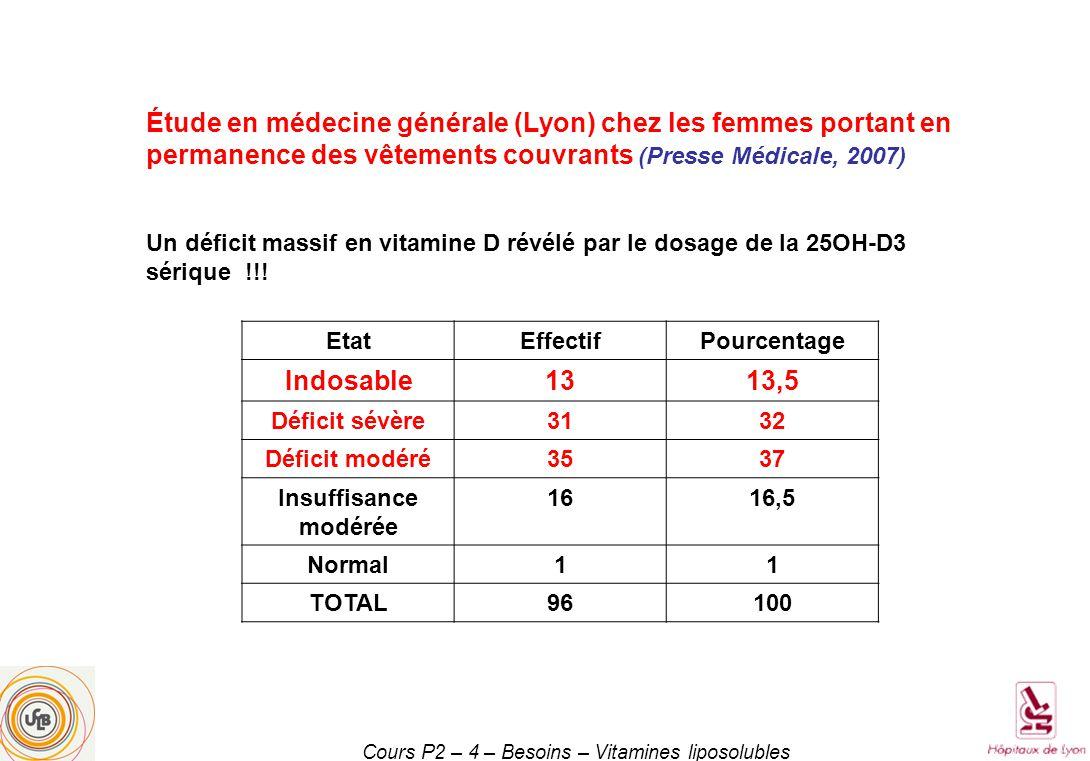 Cours P2 – 4 – Besoins – Vitamines liposolubles EtatEffectifPourcentage Indosable1313,5 Déficit sévère3132 Déficit modéré3537 Insuffisance modérée 1616,5 Normal11 TOTAL96100 Étude en médecine générale (Lyon) chez les femmes portant en permanence des vêtements couvrants (Presse Médicale, 2007) Un déficit massif en vitamine D révélé par le dosage de la 25OH-D3 sérique !!!