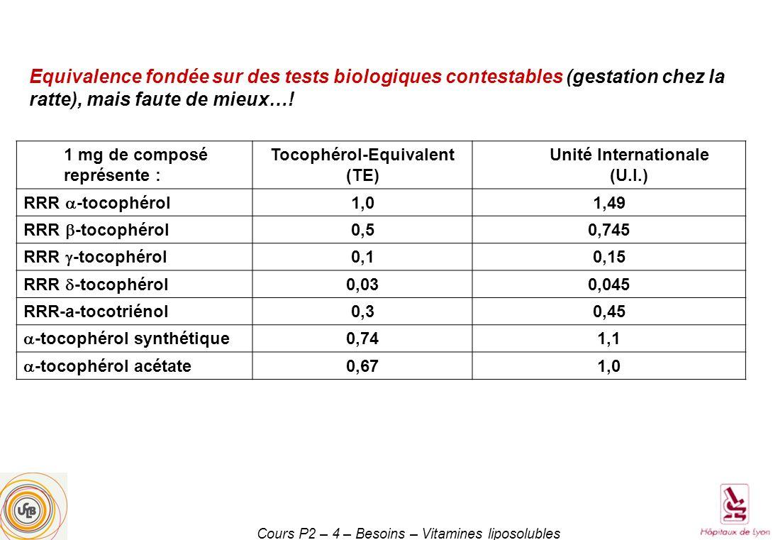 Cours P2 – 4 – Besoins – Vitamines liposolubles 1 mg de composé représente : Tocophérol-Equivalent (TE) Unité Internationale (U.I.) RRR -tocophérol 1,01,49 RRR -tocophérol 0,50,745 RRR -tocophérol 0,10,15 RRR -tocophérol 0,030,045 RRR-a-tocotriénol0,30,45 -tocophérol synthétique 0,741,1 -tocophérol acétate 0,671,0 Equivalence fondée sur des tests biologiques contestables (gestation chez la ratte), mais faute de mieux…!