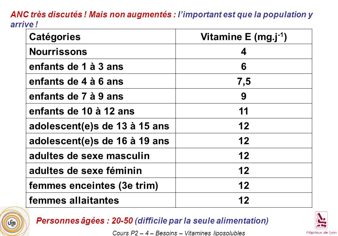 Cours P2 – 4 – Besoins – Vitamines liposolubles CatégoriesVitamine E (mg.j -1 ) Nourrissons4 enfants de 1 à 3 ans6 enfants de 4 à 6 ans7,5 enfants de 7 à 9 ans9 enfants de 10 à 12 ans11 adolescent(e)s de 13 à 15 ans12 adolescent(e)s de 16 à 19 ans12 adultes de sexe masculin12 adultes de sexe féminin12 femmes enceintes (3e trim)12 femmes allaitantes12 ANC très discutés .