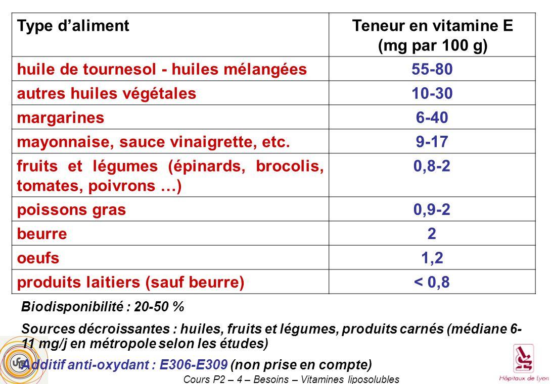 Cours P2 – 4 – Besoins – Vitamines liposolubles Type dalimentTeneur en vitamine E (mg par 100 g) huile de tournesol - huiles mélangées55-80 autres huiles végétales10-30 margarines6-40 mayonnaise, sauce vinaigrette, etc.9-17 fruits et légumes (épinards, brocolis, tomates, poivrons …) 0,8-2 poissons gras0,9-2 beurre2 oeufs1,2 produits laitiers (sauf beurre)< 0,8 Biodisponibilité : 20-50 % Sources décroissantes : huiles, fruits et légumes, produits carnés (médiane 6- 11 mg/j en métropole selon les études) Additif anti-oxydant : E306-E309 (non prise en compte)