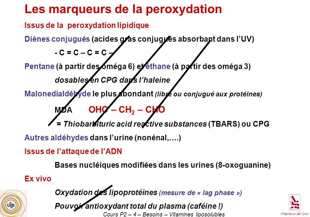 Cours P2 – 4 – Besoins – Vitamines liposolubles Les marqueurs de la peroxydation Issus de la peroxydation lipidique Diènes conjugués (acides gras conjugués absorbant dans lUV) - C = C – C = C – Pentane (à partir des oméga 6) et éthane (à partir des oméga 3) dosables en CPG dans lhaleine Malonedialdéhyde le plus abondant (libre ou conjugué aux protéines) MDA OHC – CH 2 – CHO = Thiobarbituric acid reactive substances (TBARS) ou CPG Autres aldéhydes dans lurine (nonénal,….) Issus de lattaque de lADN Bases nucléiques modifiées dans les urines (8-oxoguanine) Ex vivo Oxydation des lipoprotéines (mesure de « lag phase ») Pouvoir antioxydant total du plasma (caféine !)