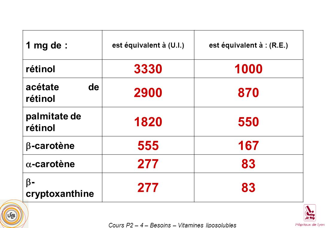 Cours P2 – 4 – Besoins – Vitamines liposolubles Superoxyde dismutases Cu/Mn-SOD Zn/Mn-SOD O 2 ° + H 2 O H 2 O 2 (peroxyde dhydrogène) HO-OH HO° + °OH catalase H 2 O + O 2