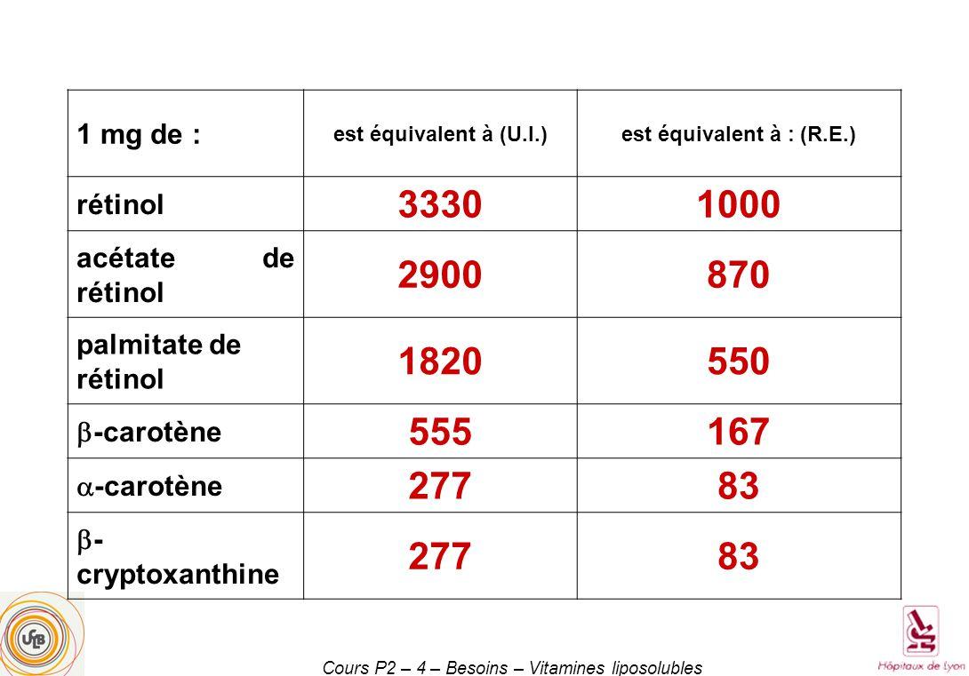 1 mg de : est équivalent à (U.I.)est équivalent à : (R.E.) rétinol 33301000 acétate de rétinol 2900870 palmitate de rétinol 1820550 -carotène 555167 -carotène 27783 - cryptoxanthine 27783