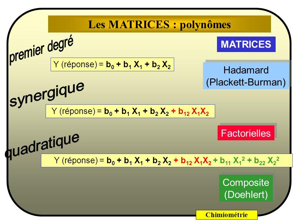 Chimiométrie Y (réponse) = b 0 + b 1 X 1 + b 2 X 2 Y (réponse) = b 0 + b 1 X 1 + b 2 X 2 + b 12 X 1 X 2 Y (réponse) = b 0 + b 1 X 1 + b 2 X 2 + b 12 X