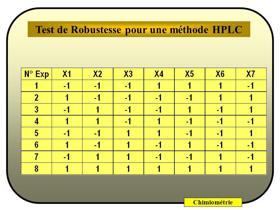 Chimiométrie Utilisation dune matrice dHadamardHadamard Test de Robustesse pour une méthode HPLC (D après un exemple de M. Feinberg)