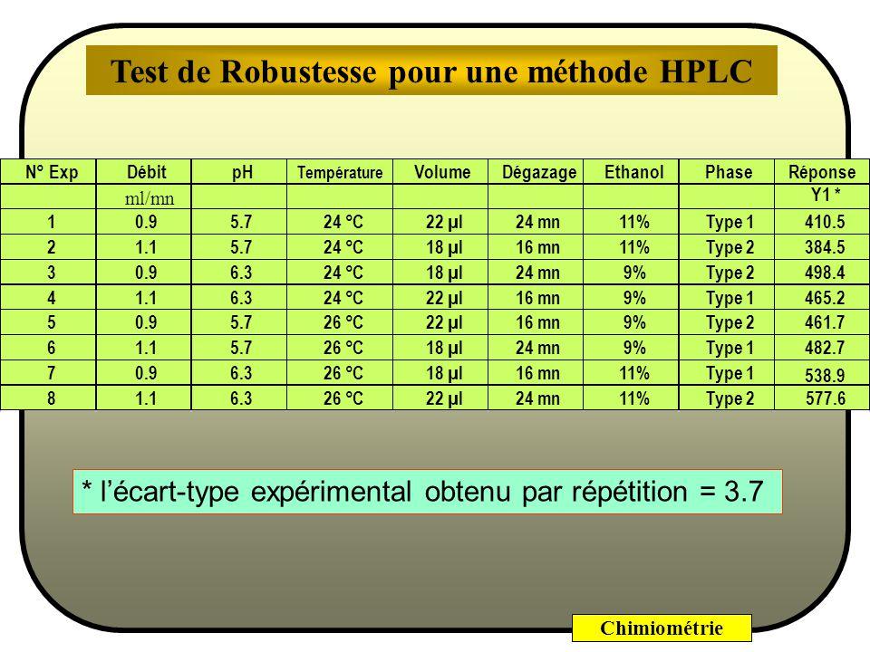 Chimiométrie Test de Robustesse pour une méthode HPLC
