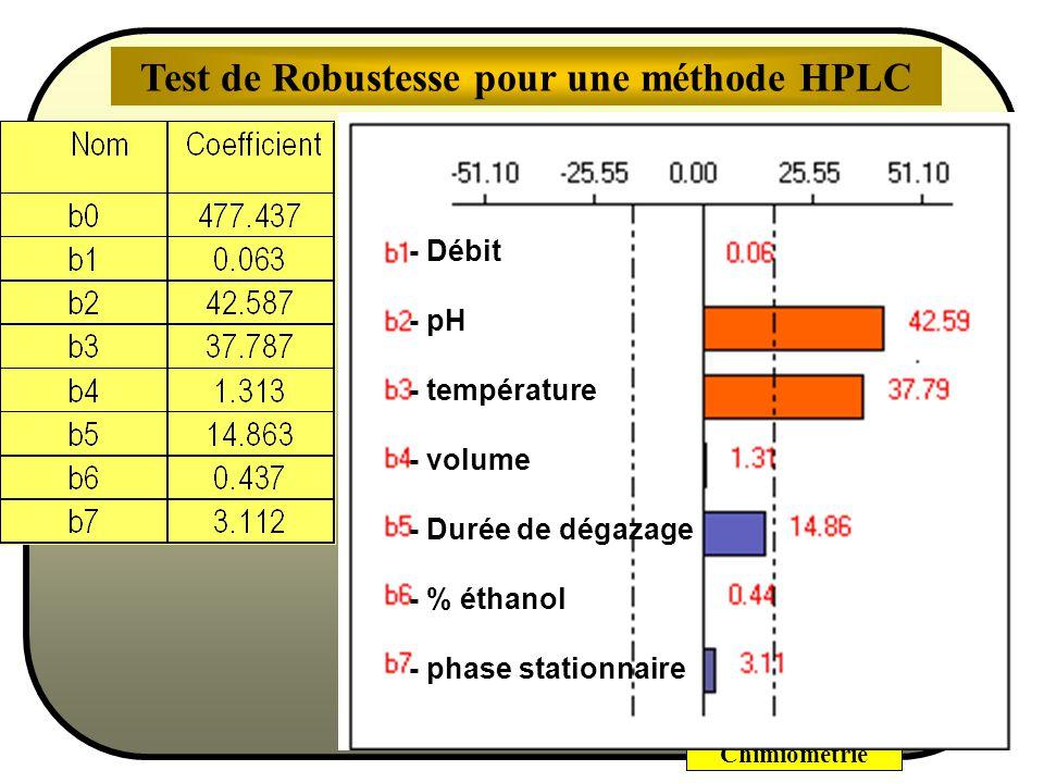 Chimiométrie Calcul des coefficients par la méthode des moindres carrésmoindres carrés Test de Robustesse pour une méthode HPLC