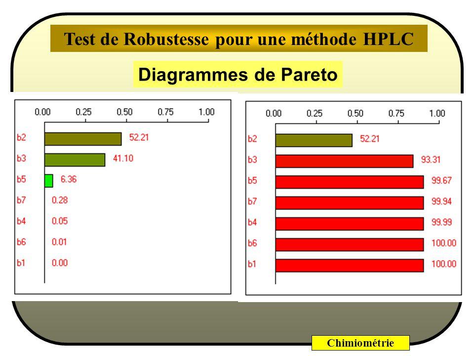 Chimiométrie - Débit - pH - température - volume - Durée de dégazage - % éthanol - phase stationnaire Test de Robustesse pour une méthode HPLC