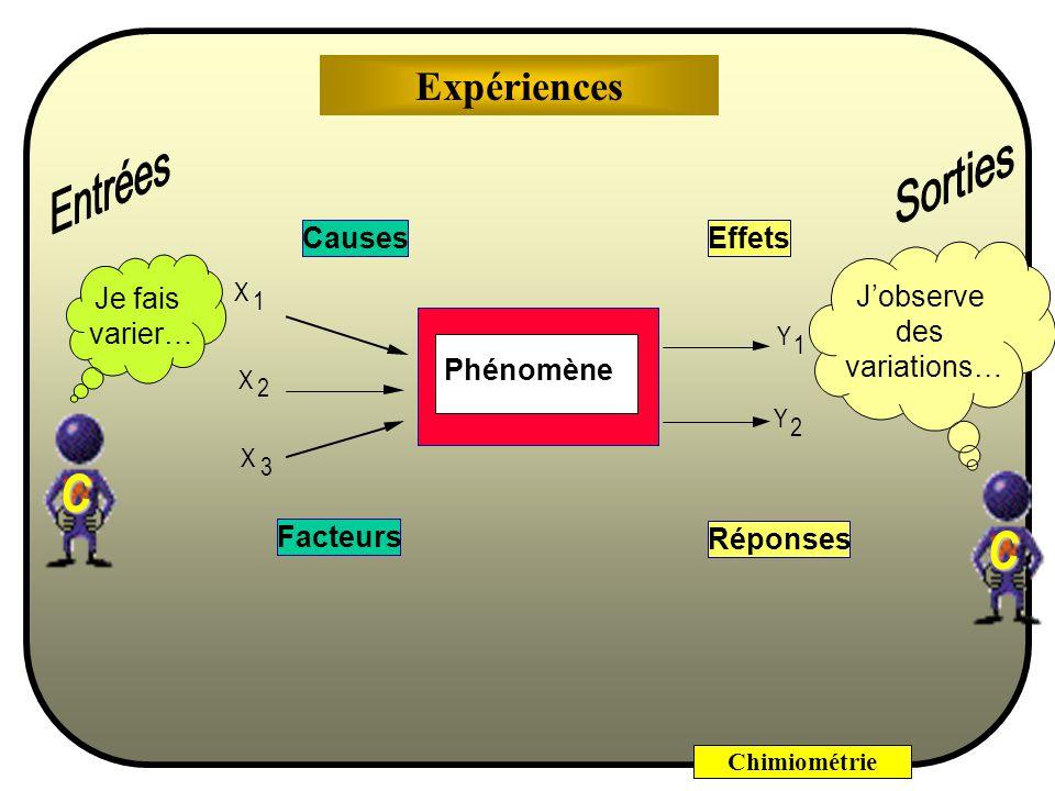 Chimiométrie Facteurs Réponses Y 1 Y 2 Effets Causes X 1 X 2 X 3 Phénomène C Je fais varier… C Jobserve des variations… Expériences