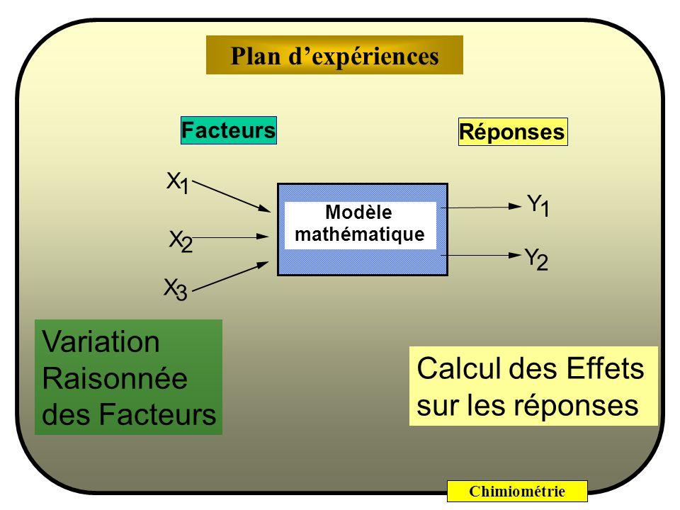 Chimiométrie Modèle mathématique X 1 X 2 X 3 Facteurs Réponses Y 1 Y 2 Variation Raisonnée des Facteurs Calcul des Effets sur les réponses Plan dexpériences