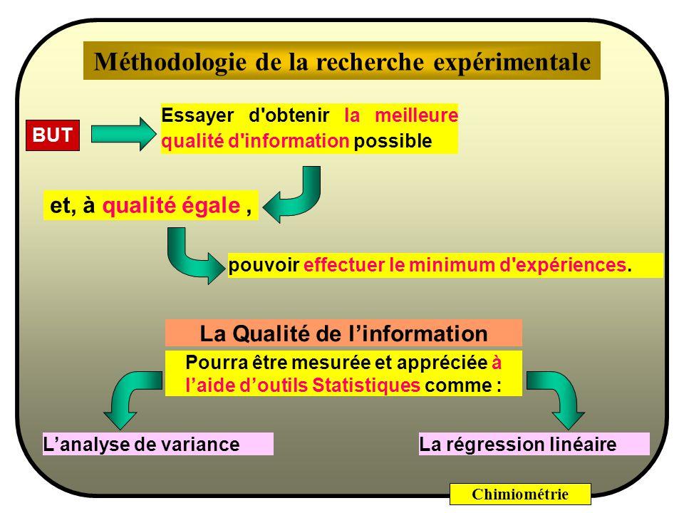 Chimiométrie Modèle mathématique X 1 X 2 X 3 Facteurs Réponses Y 1 Y 2 Variation Raisonnée des Facteurs Calcul des Effets sur les réponses Plan dexpér