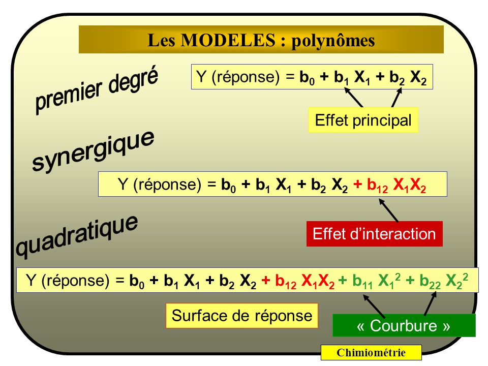 Chimiométrie Y (réponse) = b 0 + b 1 X 1 + b 2 X 2 Y (réponse) = b 0 + b 1 X 1 + b 2 X 2 + b 12 X 1 X 2 Y (réponse) = b 0 + b 1 X 1 + b 2 X 2 + b 12 X 1 X 2 + b 11 X 1 2 + b 22 X 2 2 Effet principal Effet dinteraction Surface de réponse « Courbure » Les MODELES : polynômes