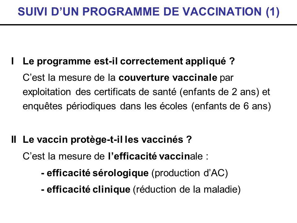 SUIVI DUN PROGRAMME DE VACCINATION (1) I Le programme est-il correctement appliqué ? Cest la mesure de la couverture vaccinale par exploitation des ce