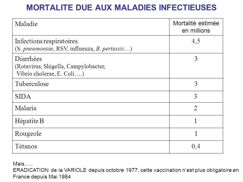 MORTALITE DUE AUX MALADIES INFECTIEUSES Maladie Mortalité estimée en millions Infections respiratoires. (S. pneumoniae, RSV, influenza, B. pertussis…)