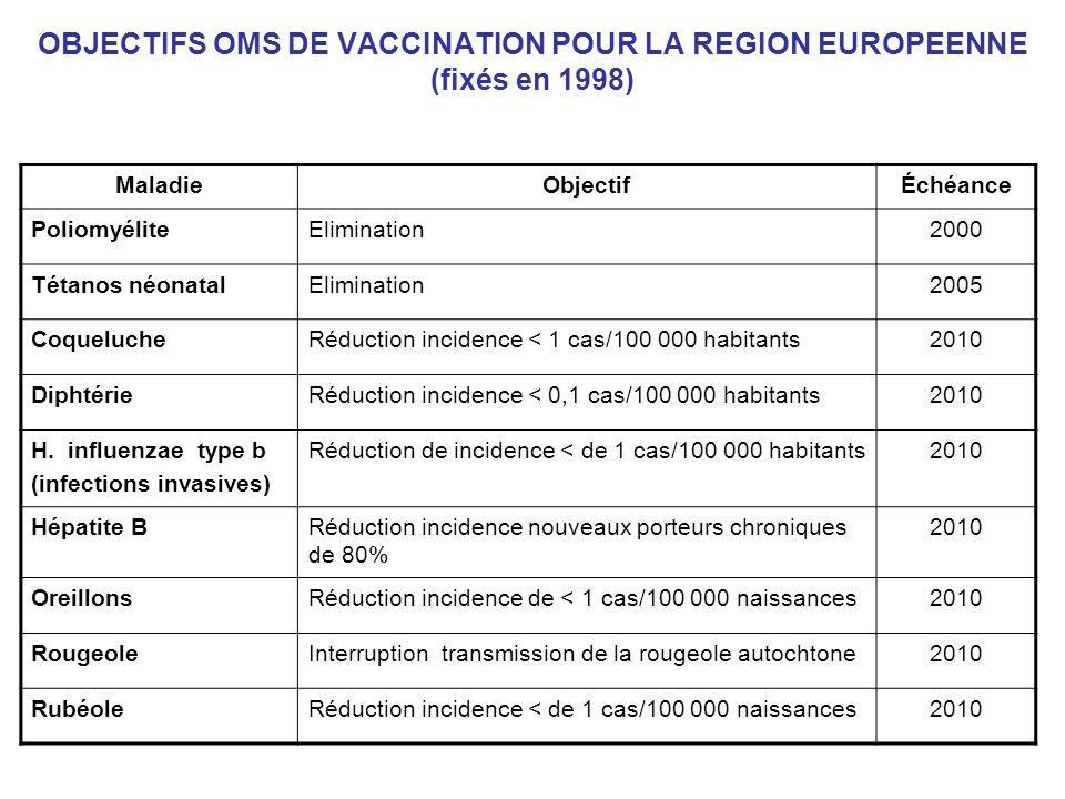 OBJECTIFS OMS DE VACCINATION POUR LA REGION EUROPEENNE (fixés en 1998) MaladieObjectifÉchéance PoliomyéliteElimination2000 Tétanos néonatalElimination