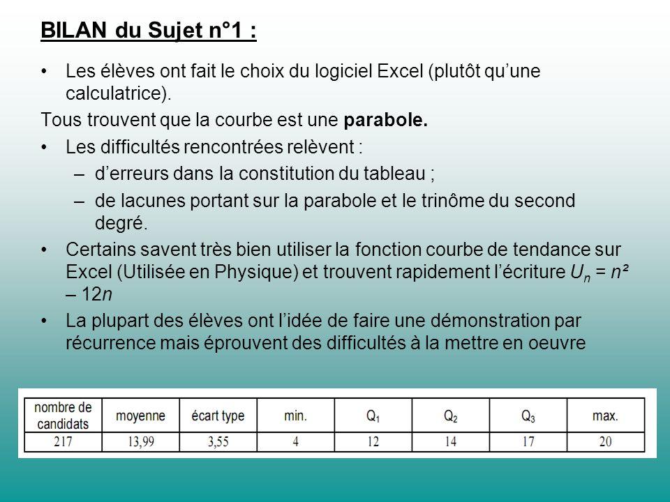 BILAN du Sujet n°1 : Les élèves ont fait le choix du logiciel Excel (plutôt quune calculatrice). Tous trouvent que la courbe est une parabole. Les dif