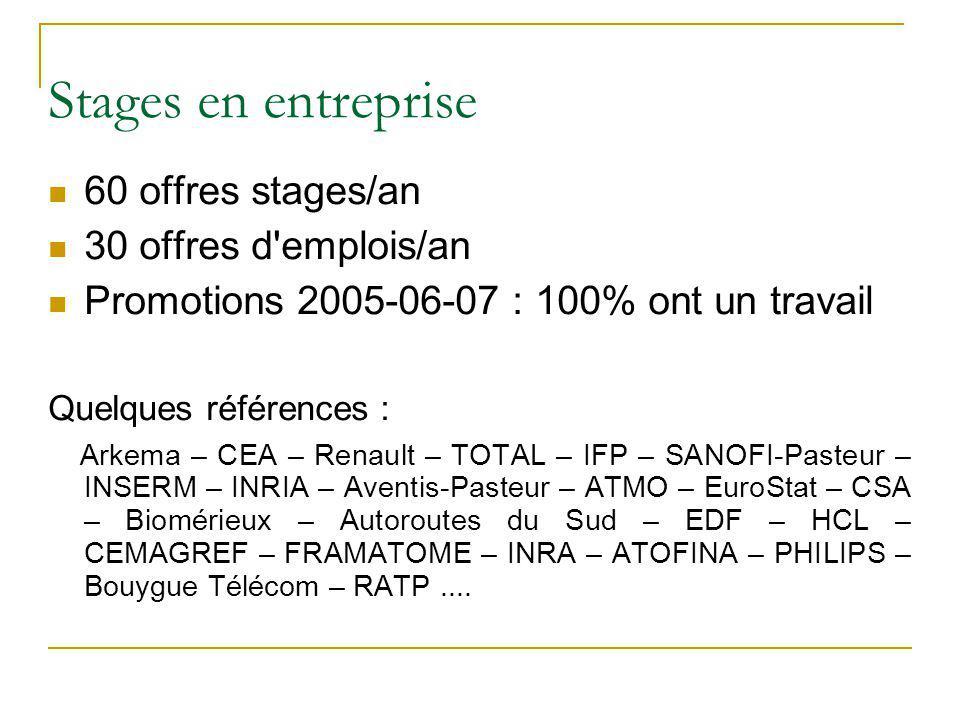 Stages en entreprise 60 offres stages/an 30 offres d'emplois/an Promotions 2005-06-07 : 100% ont un travail Quelques références : Arkema – CEA – Renau
