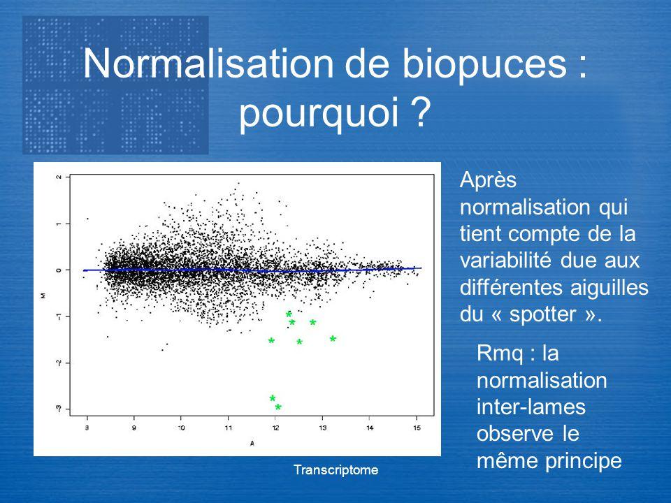 Transcriptome Normalisation de biopuces : pourquoi ? Après normalisation qui tient compte de la variabilité due aux différentes aiguilles du « spotter