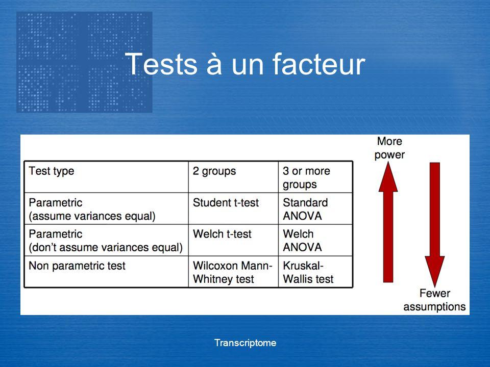 Transcriptome Tests à un facteur