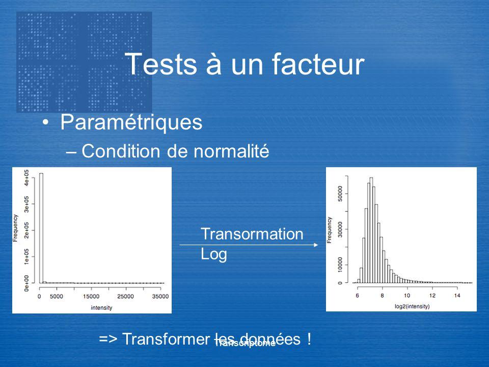 Transcriptome Tests à un facteur Paramétriques –Condition de normalité Transormation Log => Transformer les données !
