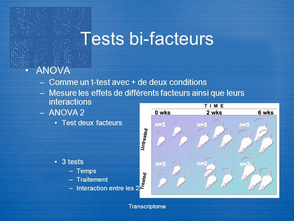 Transcriptome Tests bi-facteurs ANOVA –Comme un t-test avec + de deux conditions –Mesure les effets de différents facteurs ainsi que leurs interaction