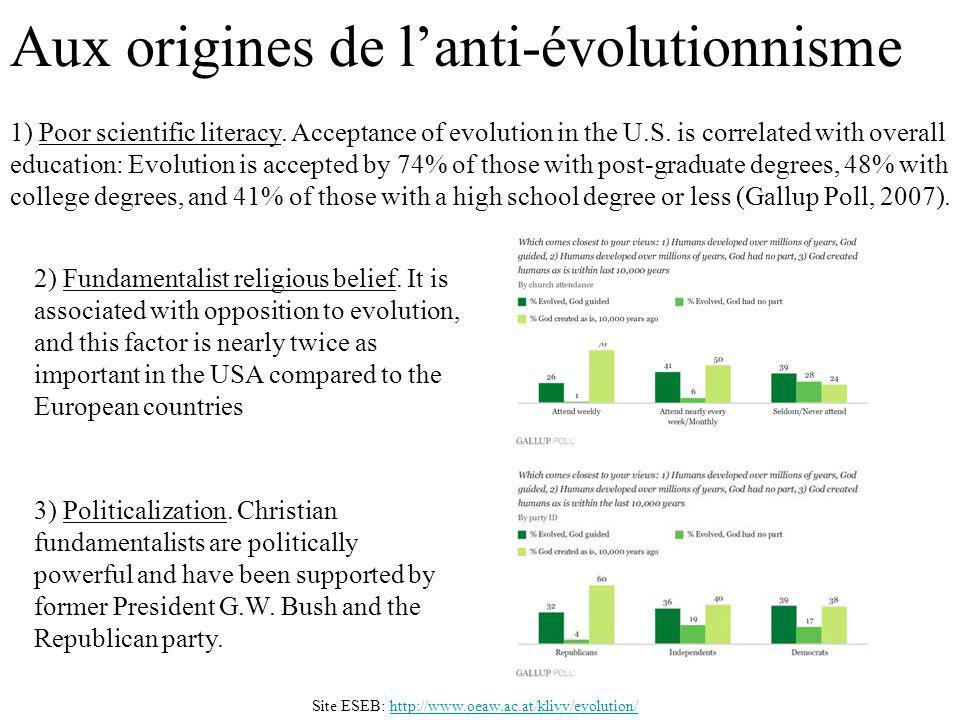 Aux origines de lanti-évolutionnisme http://www.oeaw.ac.at/klivv/evolution/Site ESEB: 1) Poor scientific literacy. Acceptance of evolution in the U.S.