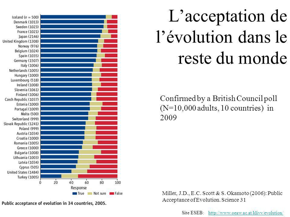 Lacceptation de lévolution dans le reste du monde Confirmed by a British Council poll (N=10,000 adults, 10 countries) in 2009 http://www.oeaw.ac.at/klivv/evolution/Site ESEB: Miller, J.D., E.C.