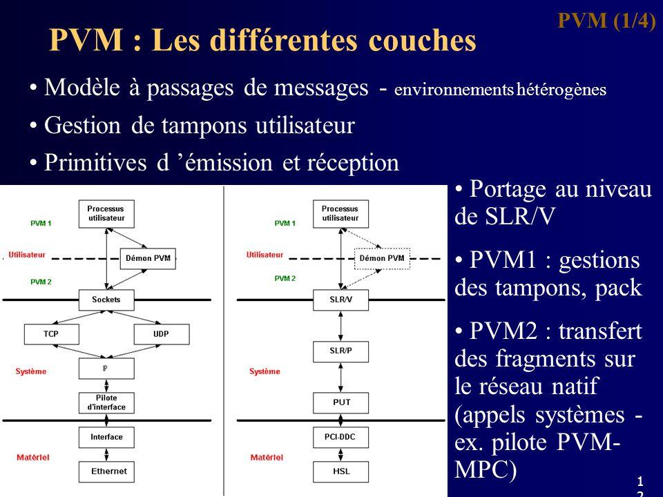 PVM : Les différentes couches PVM (1/4) Modèle à passages de messages - environnements hétérogènes Gestion de tampons utilisateur Primitives d émission et réception Portage au niveau de SLR/V PVM1 : gestions des tampons, pack PVM2 : transfert des fragments sur le réseau natif (appels systèmes - ex.