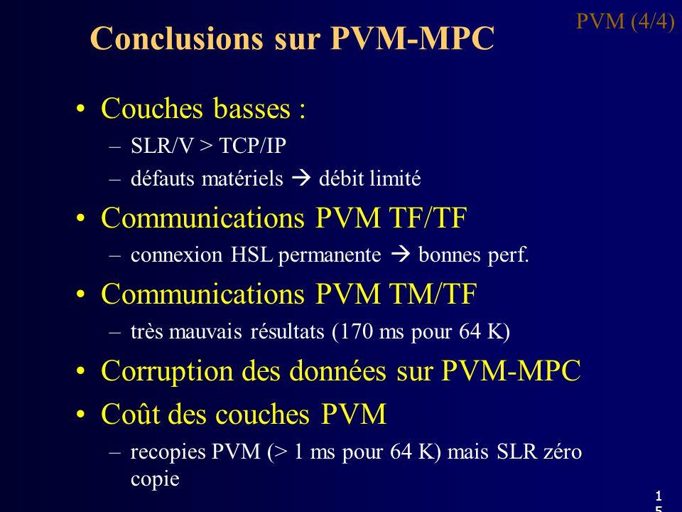 Conclusions sur PVM-MPC PVM (4/4) Couches basses : –SLR/V > TCP/IP –défauts matériels débit limité Communications PVM TF/TF –connexion HSL permanente bonnes perf.