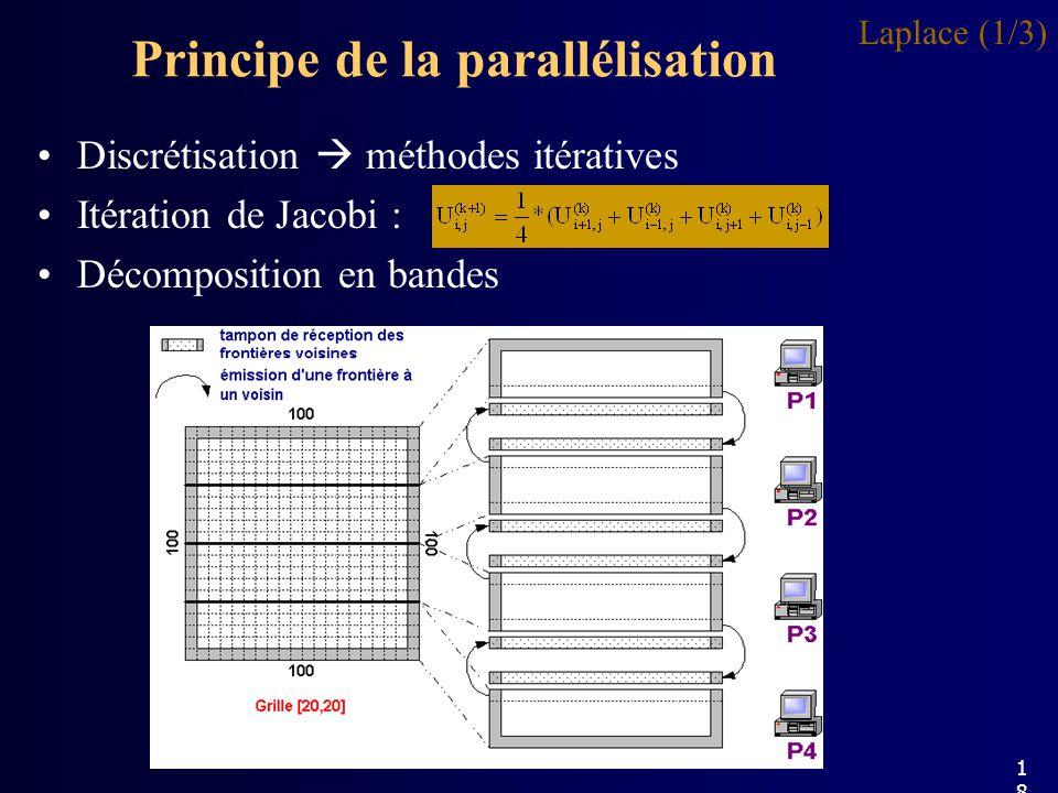 Principe de la parallélisation Laplace (1/3) Discrétisation méthodes itératives Itération de Jacobi : Décomposition en bandes 18