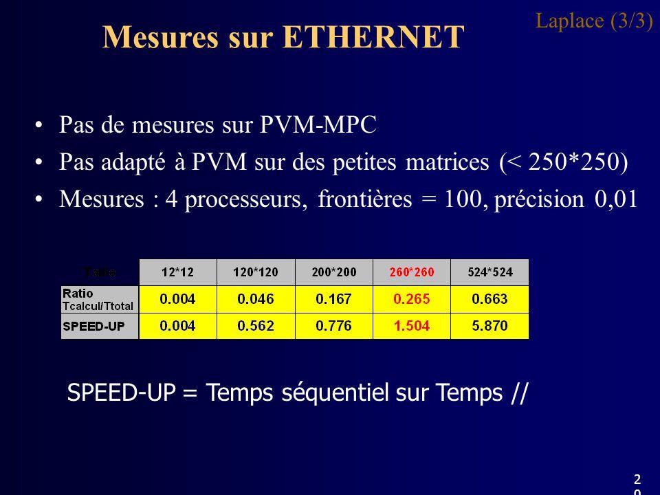 Mesures sur ETHERNET Laplace (3/3) Pas de mesures sur PVM-MPC Pas adapté à PVM sur des petites matrices (< 250*250) Mesures : 4 processeurs, frontières = 100, précision 0,01 SPEED-UP = Temps séquentiel sur Temps // 20