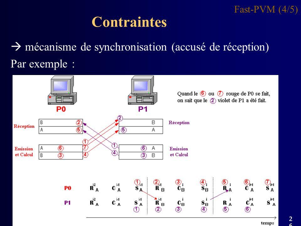 Contraintes Fast-PVM (4/5) mécanisme de synchronisation (accusé de réception) Par exemple : 26