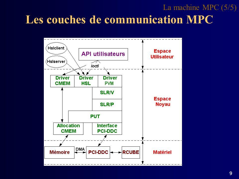 Plan de la Présentation Introduction / Sujet La machine MPC Lenvironnement PVM-MPC Léquation de Laplace Fast-PVM Conclusions 10