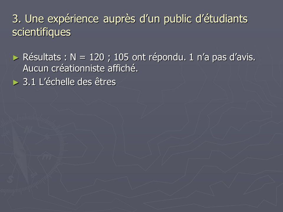 3. Une expérience auprès dun public détudiants scientifiques Résultats : N = 120 ; 105 ont répondu. 1 na pas davis. Aucun créationniste affiché. Résul