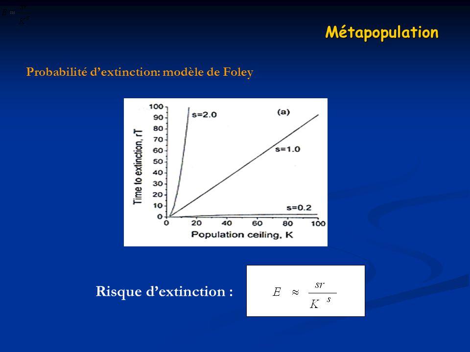 Probabilité dextinction: modèle de Foley Métapopulation Risque dextinction :