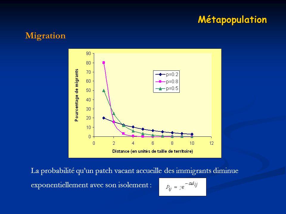Migration Métapopulation La probabilité quun patch vacant accueille des immigrants diminue exponentiellement avec son isolement :