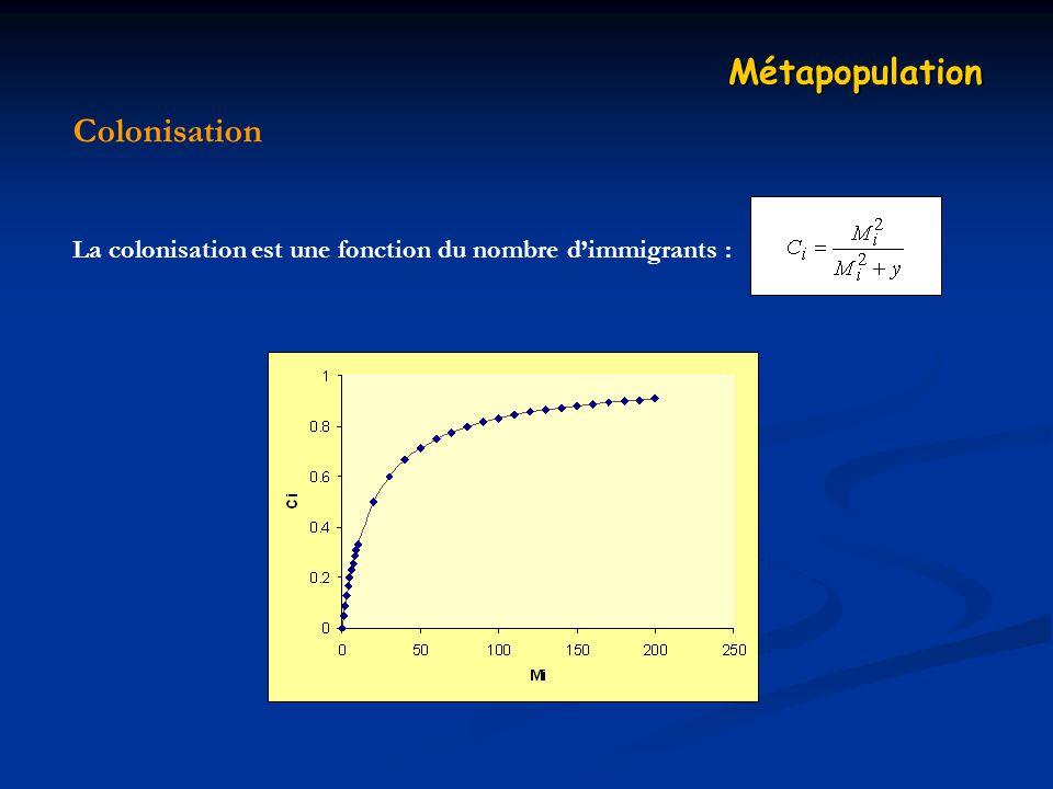 Colonisation Métapopulation La colonisation est une fonction du nombre dimmigrants :