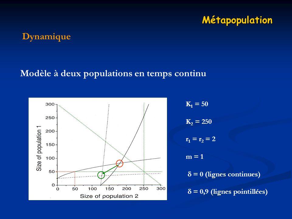 Dynamique Métapopulation Modèle à deux populations en temps continu K 1 = 50 K 2 = 250 r 1 = r 2 = 2 m = 1 = 0 (lignes continues) = 0,9 (lignes pointillées)