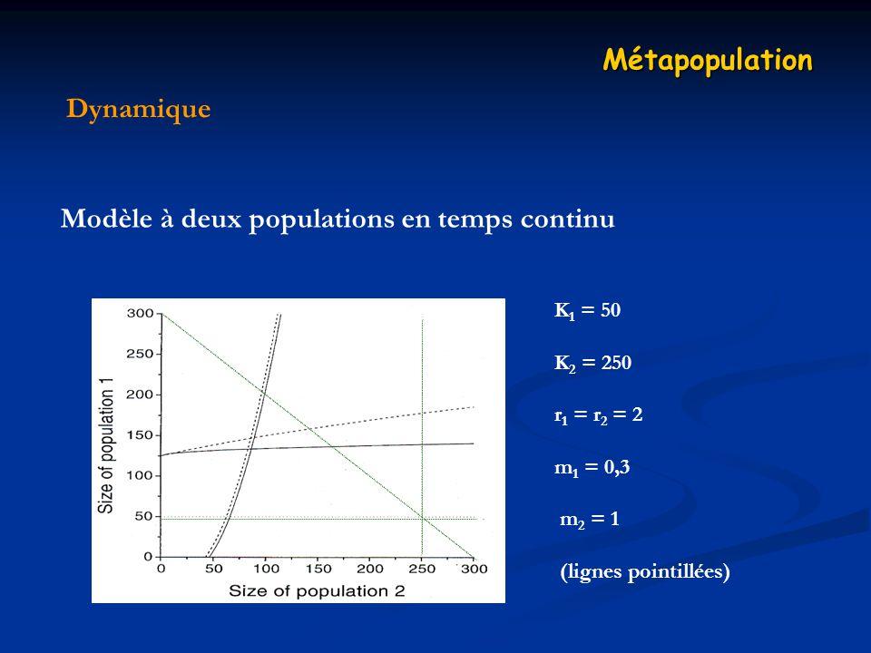 Dynamique Métapopulation Modèle à deux populations en temps continu K 1 = 50 K 2 = 250 r 1 = r 2 = 2 m 1 = 0,3 m 2 = 1 (lignes pointillées)