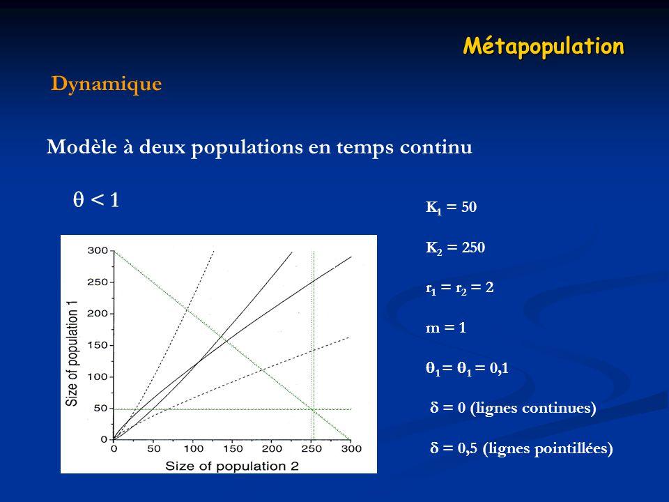 Dynamique Métapopulation Modèle à deux populations en temps continu < 1 K 1 = 50 K 2 = 250 r 1 = r 2 = 2 m = 1 1 = 1 = 0,1 = 0 (lignes continues) = 0,5 (lignes pointillées)