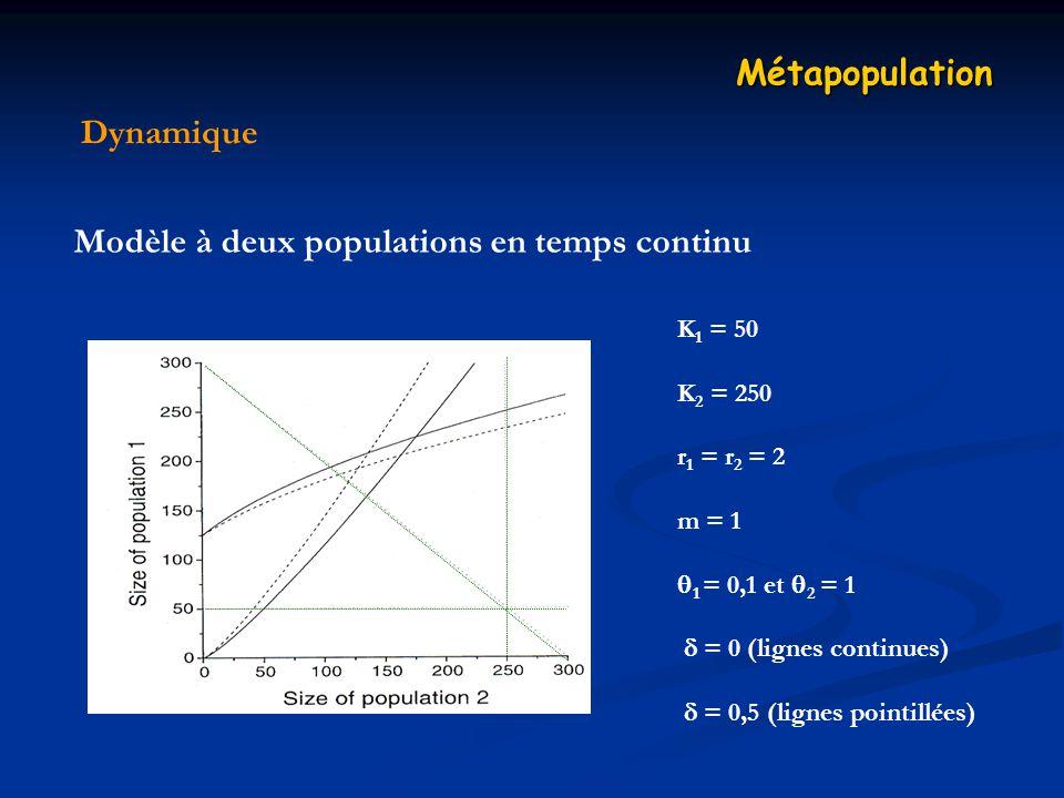 Dynamique Métapopulation Modèle à deux populations en temps continu K 1 = 50 K 2 = 250 r 1 = r 2 = 2 m = 1 1 = 0,1 et 2 = 1 = 0 (lignes continues) = 0,5 (lignes pointillées)