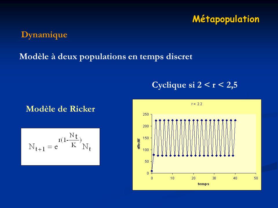 Dynamique Métapopulation Modèle à deux populations en temps discret Modèle de Ricker Cyclique si 2 < r < 2,5