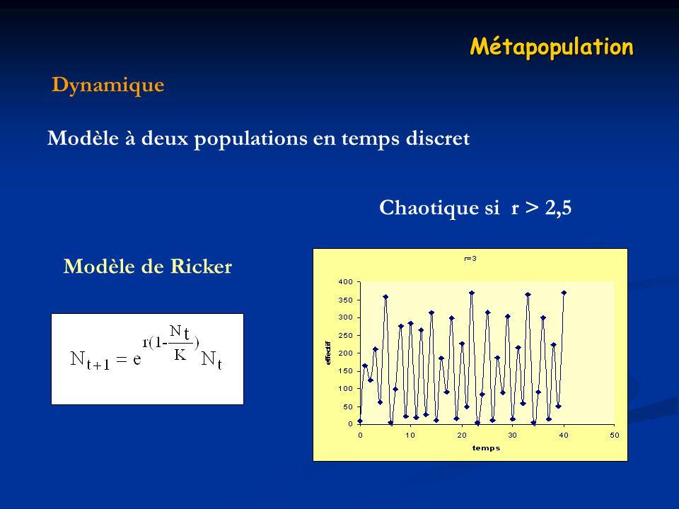 Dynamique Métapopulation Modèle à deux populations en temps discret Modèle de Ricker Chaotique si r > 2,5