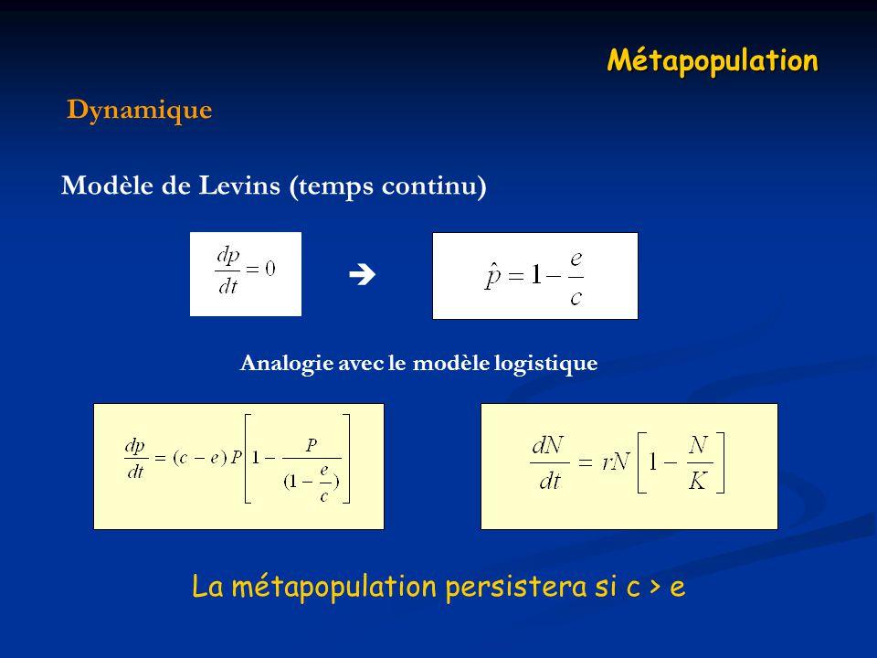 Dynamique Métapopulation Modèle de Levins (temps continu) Analogie avec le modèle logistique La métapopulation persistera si c > e