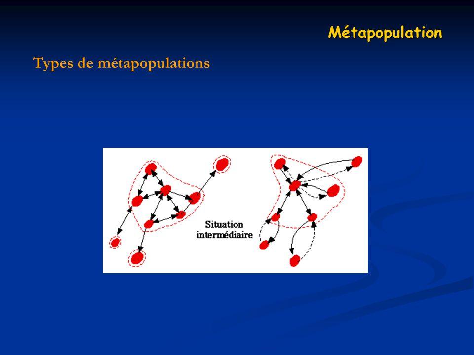 Types de métapopulations Métapopulation