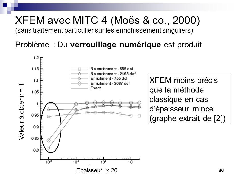 36 Epaisseur x 20 XFEM moins précis que la méthode classique en cas dépaisseur mince (graphe extrait de [2]) XFEM avec MITC 4 (Moës & co., 2000) (sans