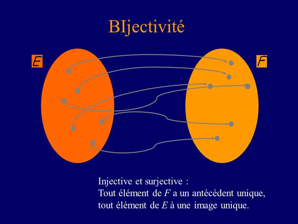BIjectivité Injective et surjective : Tout élément de F a un antécédent unique, tout élément de E à une image unique.